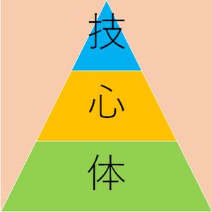 Shingitai2
