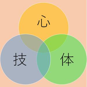 Shingitai